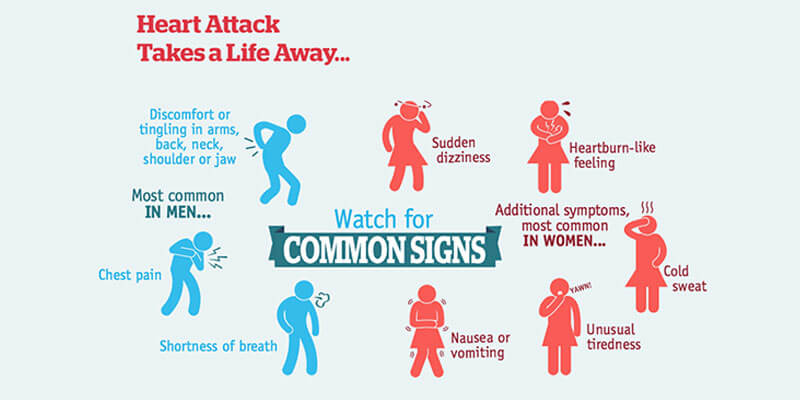 Symptoms of Heart Attack